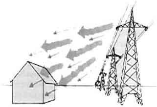Elektrosmog 2 - 400kV-Leitung