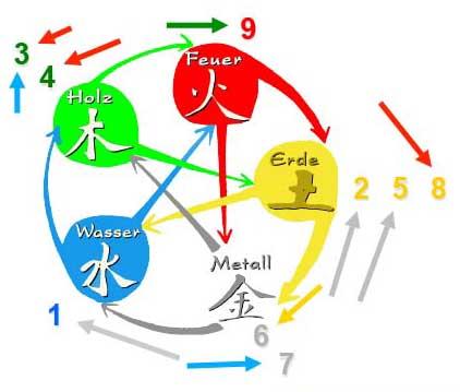 5 Elemente Hilfsmittel für Sterne - stern