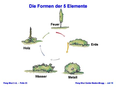 Die Formen der 5 Elemente