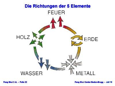 Richtungen der 5 Elemente