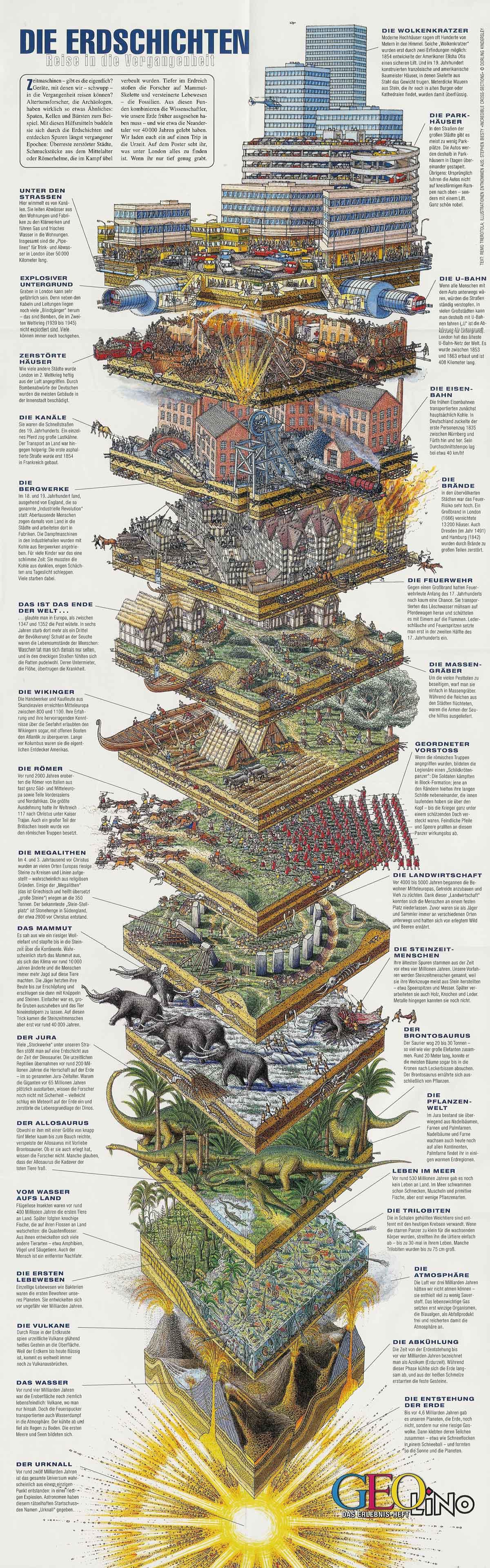 Erdschichtem - aus Geo lino 2001