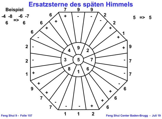 Formeln der Ersatzsterne