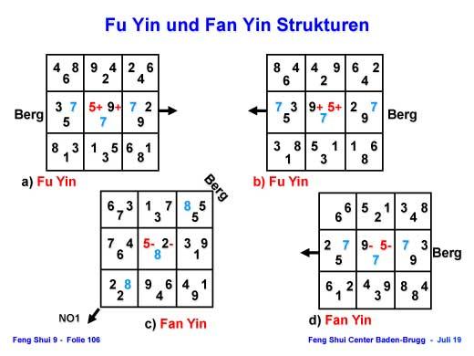 Fu-Yin und Fan-Yin Strukturen