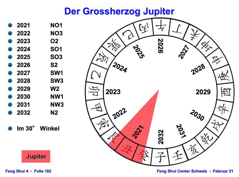 Grossherzog Jupiter 2021
