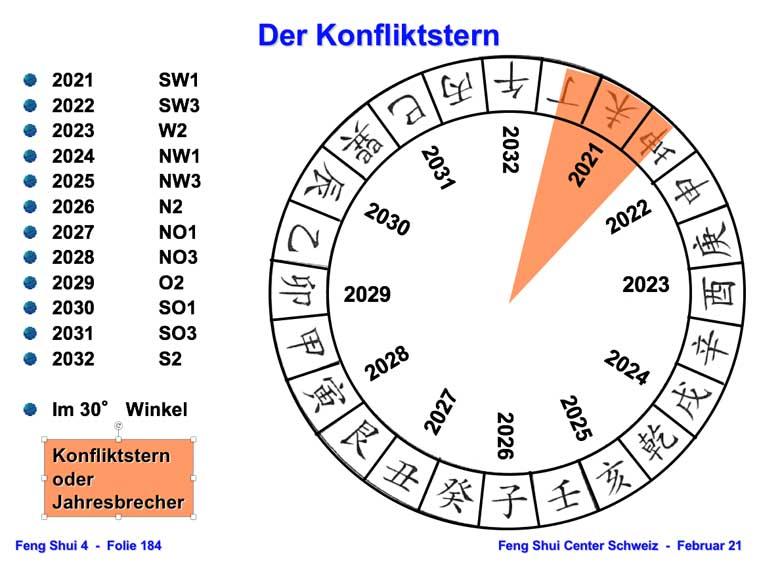 Konflikt-Stern 2021