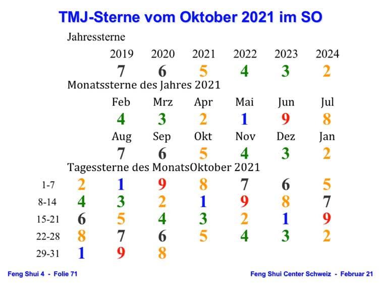 TMJ-Sterne Okt 2021 SO