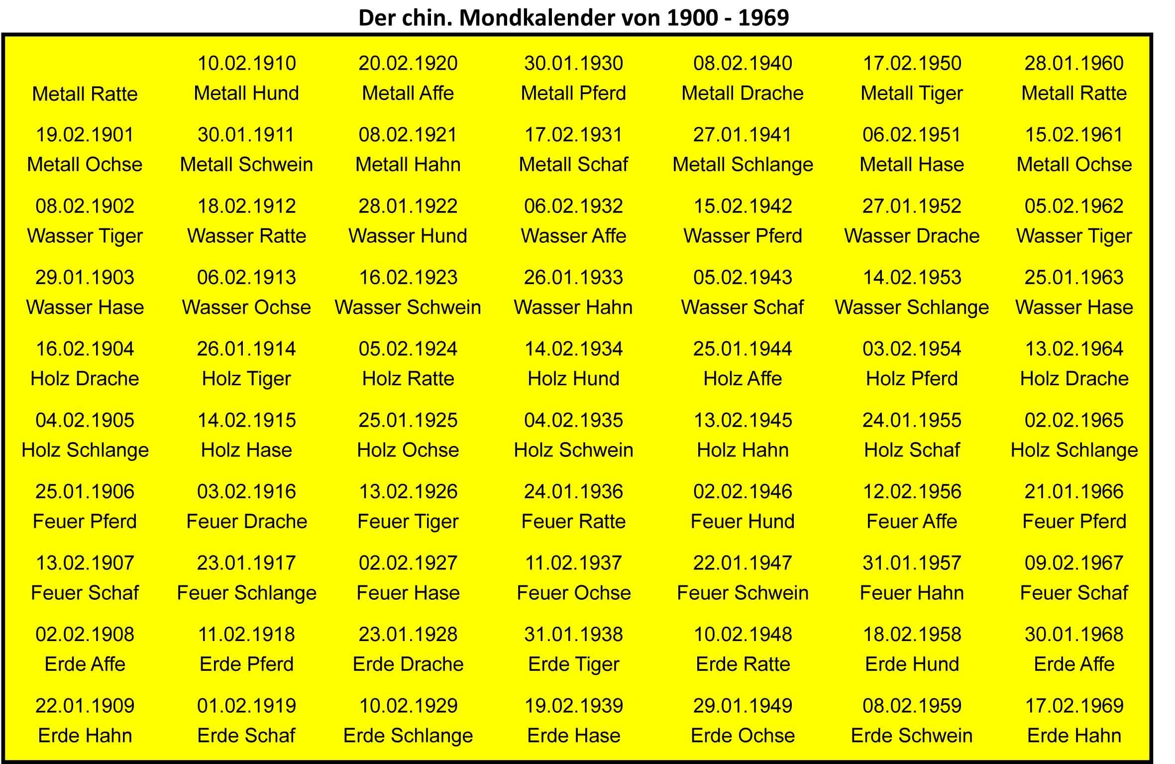 Mond-Kalender 1900-1969