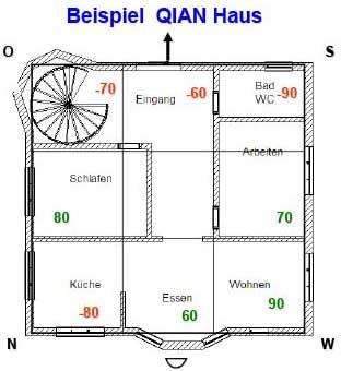 Bazhai - QIAN-Haus