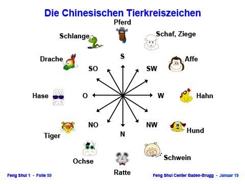 2 Sternkreiszeichen - Kalender