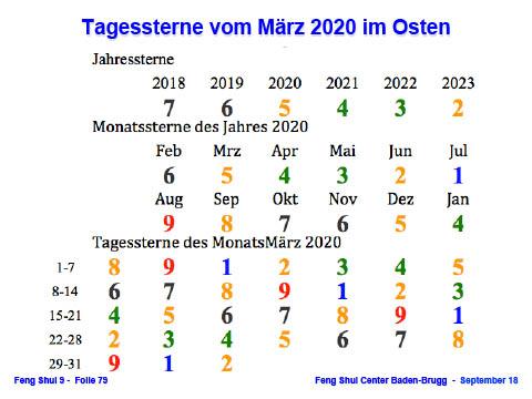 Gefahren des Jahres - TMJ-Sterne 20 März O