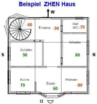 Bazhai - ZHEN-Haus