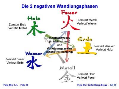 negative Wandlungsphasen der 5 Elemente