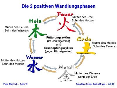 positive Wandlungsphasen der 5 Elemente