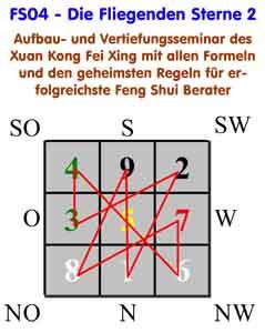 FS04-FengShui Ausbildung - Fliegende Sterne 2