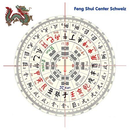 mein neuer Feng Shui LoPan