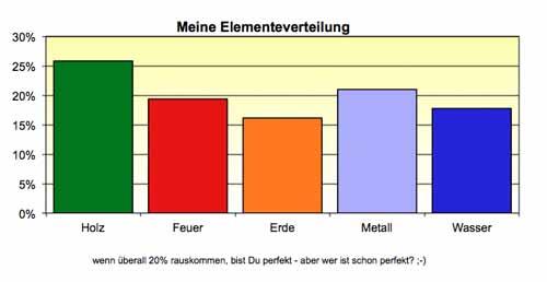 Meine Elementeverteilung zu den 5 elementen